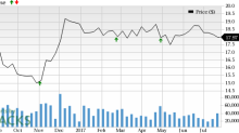 Why Earnings Season Could Be Great for Host Hotels & Resorts (HST)