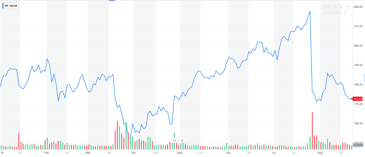 Hedge Funds Favor Facebook Stock Video
