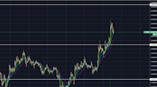 Cardano (ADA) tests critical level of resistance after rallying 10%