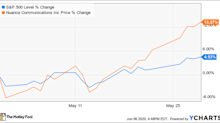 Why Nuance Communications Stock Climbed 13.3% Last Month