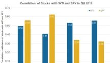 How Well XOM, CVX, Shell, and BP Stocks Correlate with Oil Prices