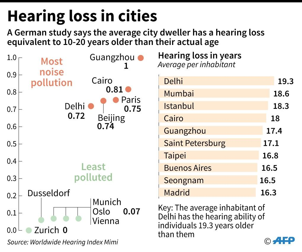 Cities in the world where hearing loss is most pronounced, with the hearing loss of the aeverage city citizen compared to the average, measured in years (AFP Photo/Thomas SAINT-CRICQ, Sabrina BLANCHARD)