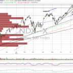 What's Next for This Market as the Nasdaq 100 Makes a New High?