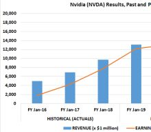 Cowen's Price Target for Nvidia Corporation Isn't So Crazy