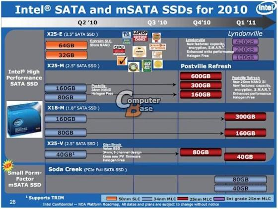 Intel's 25nm solid state drives boast huge capacity, improved reliability, four times longer life?