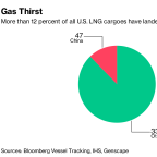 What's Not on China's Tariff List? Smog-Controlling U.S. Gas