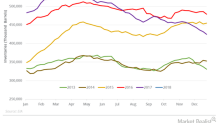Massive Fall in Crude Oil Inventories Pushed Oil Prices Higher