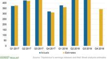 Non-Hotel Segment Helped TripAdvisor's Q3 Revenue Growth
