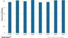 Novartis's 4Q17 Earnings: Sandoz Business