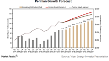 Why Viper Energy Is Expected to Benefit from Its Strong Permian Focus