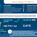Fall Protection Equipment Market 2020-2024 | Introduction of IoT and Asset Tracking Features to Boost Growth | Technavio