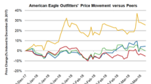 American Eagle Outfitters Stock: Why It Fell after Fiscal 4Q17