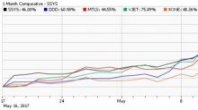 Profit from Surging 3D Printing Stocks with This Niche ETF