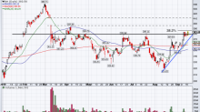 5 Top Stock Trades for Wednesday: BA, ACB, PINS