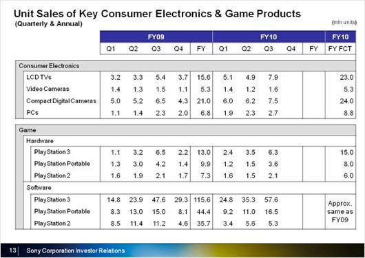 Sony posts strong Q3 profits (+135%!) in PlayStation group