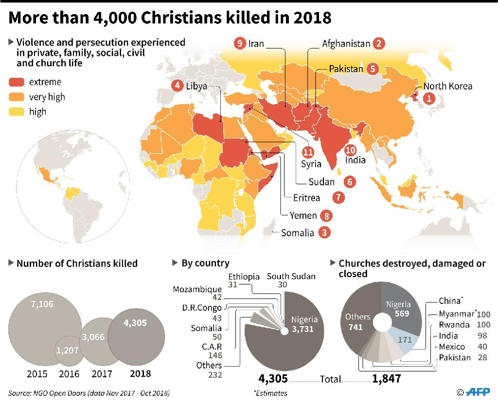 Map showing the index of persecution of Christians around the world in 2018 (AFP Photo/Jonathan WALTER)