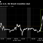 Pound's Gain on Brexit Transition Deal Agreement May Be Capped