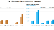 Production Forecasts across Key Shale Plays: EIA's Latest Reports