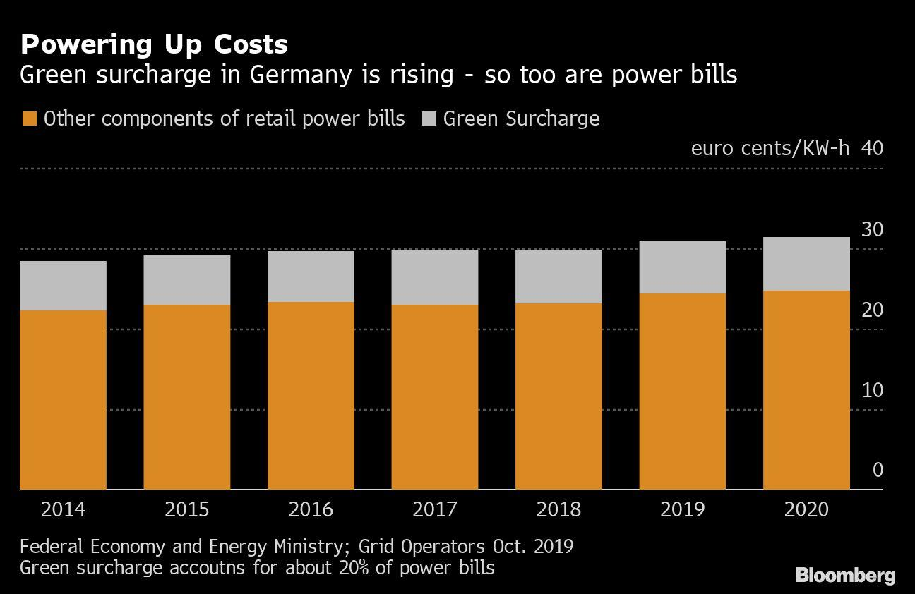 Germany's Green Power Finance Is Becoming Unaffordable