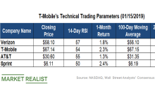 What T-Mobile's Technicals Indicate