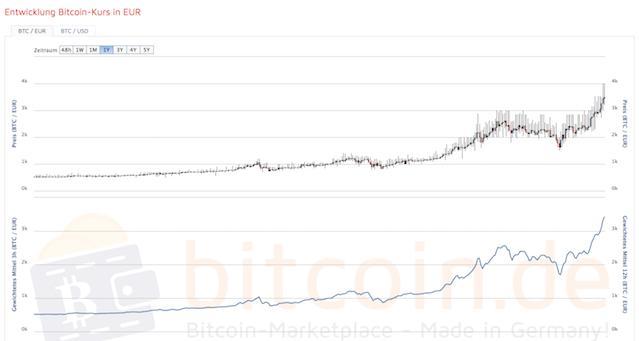 Höhenflug: Bitcoin über 3.400 Euro wert