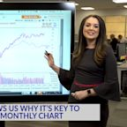 Technical Analysis: Disney Shows Us Why It's Key To Look At The Monthly Chart