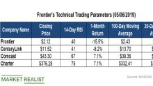 How Frontier Communications' Key Technicals Look