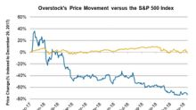 Overstock's Difficult Year: Stock Down 72.8%