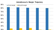 What Are AstraZeneca's Margin Projections for Fiscal 2018