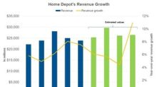 What Analysts Expect for Home Depot's Revenue in 2018