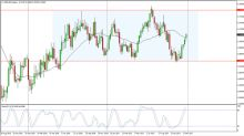 NZD/USD Price forecast for the week of January 8, 2018, Technical Analysis