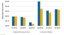 How Were At Home's Margin and EPS Performances in Fiscal Q2 2019?