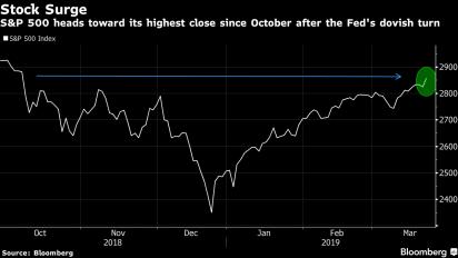 Acciones cierran en punto máximo de 5 meses por giro de la Fed