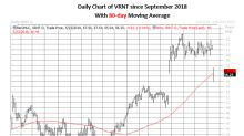 Verint Systems Puts Pop After Scathing Spruce Point Report