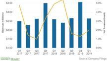Inside AutoZone's Q1 2019 Sales Growth