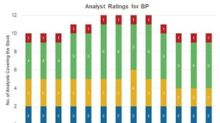 Analyst Ratings for BP: Where Do They Stand before Q3 Earnings?