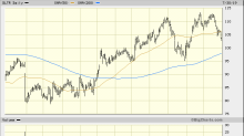 Dollar Tree Is Weakening but Where It Finds Support Is Important