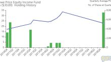 T Rowe Price Buys Conagra, Adds to CVS