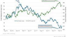 Strengthening US Dollar: New Concern for Crude Oil Bulls?