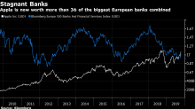 Europe's Banks Are Now Worth Less Combined Than Apple by Itself