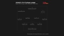 How Arsenal have evolved under Arteta