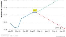Forecasting Stock CHK's Stock Price Using Implied Volatility