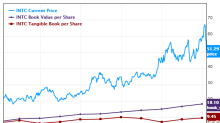 5 Tech Companies Boosting Book Value