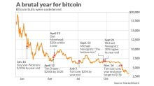 Bitcoin peaked a year ago: Here's a look at 12 months of misery