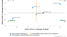 Guangzhou Yuexiu Financial Holdings Group Co., Ltd. breached its 50 day moving average in a Bearish Manner : 000987-CN : November 7, 2017