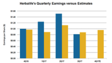Could Lower Volumes, Higher Cost Hurt Herbalife's 4Q17 Earnings?