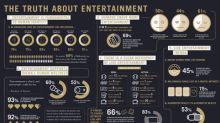 Global Study Finds Entertainment Plays Key Role In People's Identities and Overall Happiness