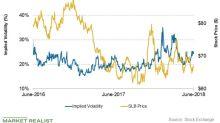 Analyzing Schlumberger's Stock Price Forecast This Week