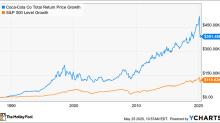 Amazon Stock Is the Coca-Cola of Cloud Computing