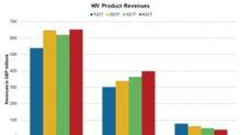 GlaxoSmithKline's HIV Products in 4Q17